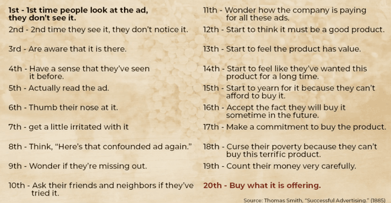 Consistency is one of the key marketing basics - visual of Thomas Smith's Successful Advertising 20 repetitions
